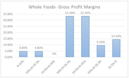 Whole Foods Gross Margin